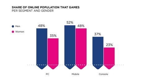 male  female gamers   similarities