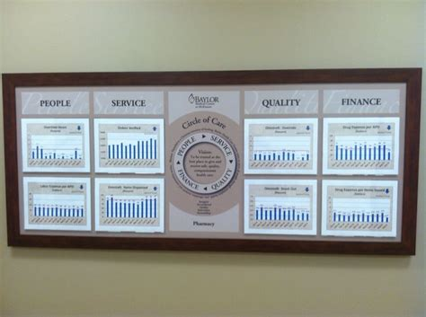 Pharmacy Board by Pharmacy Clinical Huddle Board Hospital Huddle