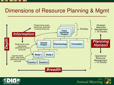 Pharmaceutical Resource Planning & Management