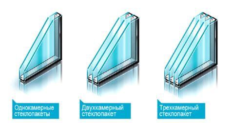 Толщина стеклопакетов – двухмамерного однокамерного