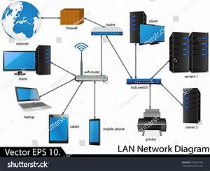 Lan Network Diagram Vector Illustrator Eps Stock Vector