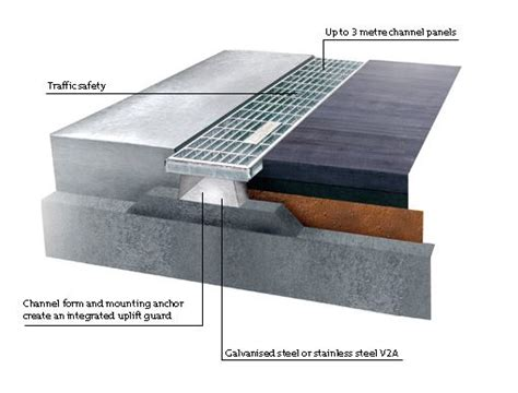 flat roof drainage system search interior