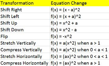 Transformations Of Quadratic Functions Worksheet Worksheets Tutsstar Thousands Of Printable