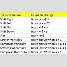 Transformations Of Quadratic Functions  Video & Lesson
