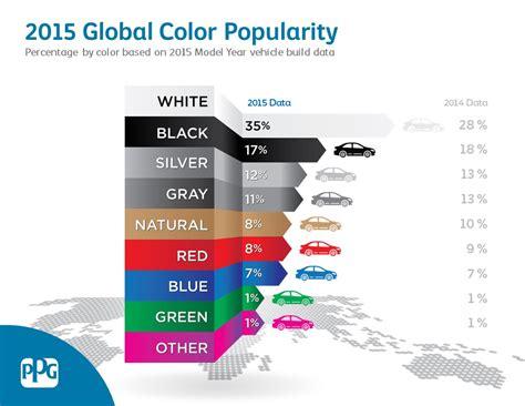 global color arrest me a new study says a subtle color gets more