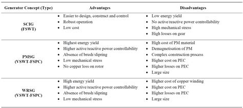 Wind Energy Conversion System From Electrical Perspective