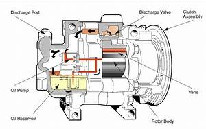 Components Automotive Air Conditioning Compressors Parti 2 Compressors Components Rotary Vane