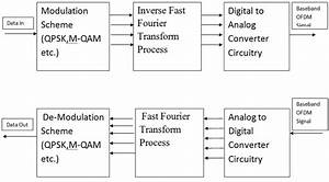 3 Block Diagram Of Ofdm Transmitter And Receiver