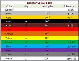 What is Resistor? - Fixed Resistors and Variable Resistors ...