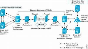 Design Guide For Cisco Unity Connection Release 10 X