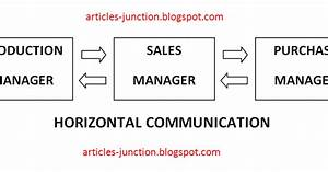 Articles Junction  Define Horizontal Communication  And