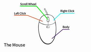 Mouse Tutorial  Mouse Tutorial