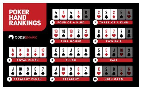 poker hand rankings odds shark