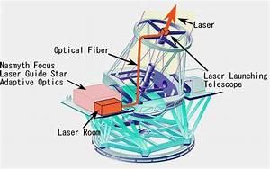 Overview Of Subaru Laser Guide Star Adaptive Optics