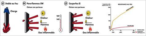 installation thermique portes coupe feu r 233 glementation