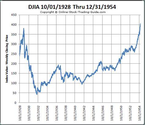 Stock Market Charts Graphs