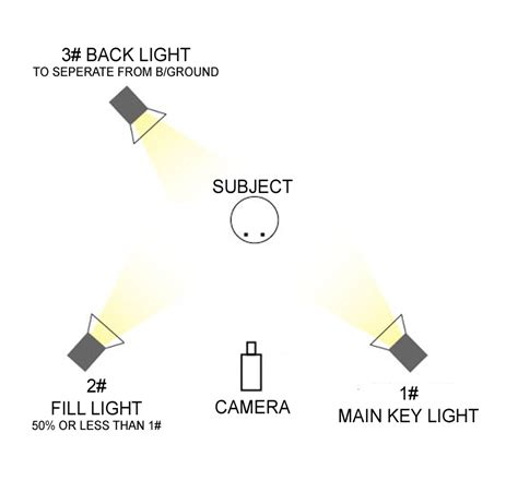 three point lighting from script to screen part 2 filmmaking production