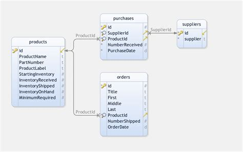 creating  custom inventory management application  php
