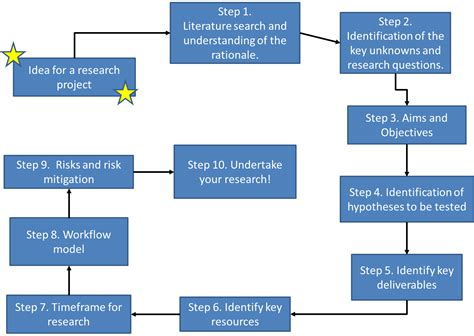 exle of research design research design