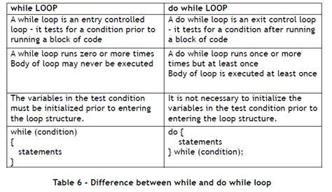 learn fundamentals  java programming