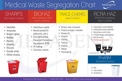 Medical Waste Segregation Guidelines  Medasend Biomedical. Human Services Administration. How Much Does Workmans Comp Pay For Mileage. Credit Card With Cosigner Online. Weight Loss After Thyroid Removal. Chevrolet Dealership Phoenix. Stain Hardwood Floors Darker. Bond Clinic Winter Haven Fl Loan Stop Aurora. Best Way To Remove Hair Dye From Skin