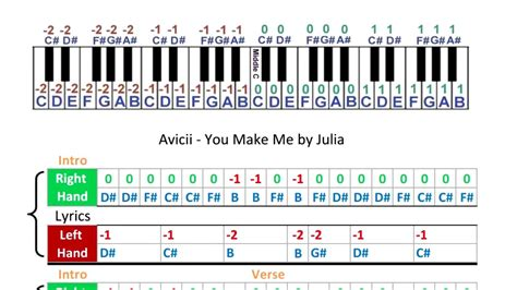 piano notes with letters avicii you make me sheets piano tabs 10238