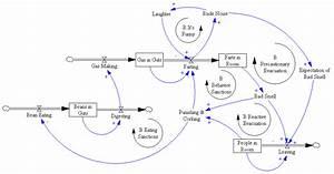 System Dynamics Archives