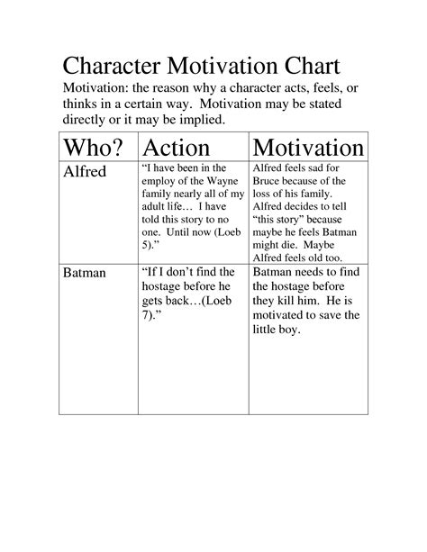 Character Motivation Worksheets Resultinfos