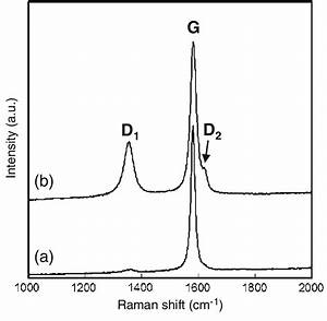 Typical Examples Of Raman Spectra Obtained From A Graphite