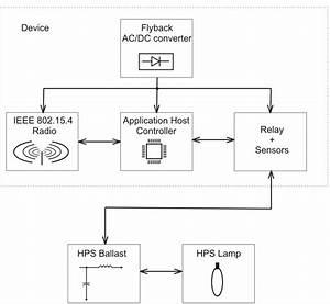 Intelligent Street Lighting System Block Diagram