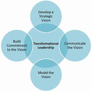 Transformational Leadership | Leadership Development for ...