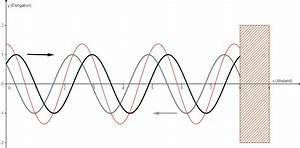 Frequenz Aus Wellenlänge Berechnen : stehende wellen elektromagnetismus online kurse ~ Themetempest.com Abrechnung
