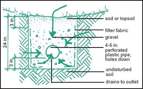 perforated drain tile sizes how should i install a drain in this situation and