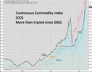 Continuous Commodity Index TA
