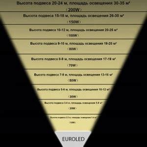 Анализ уличных светодиодных светильников производства компании ФОКУС