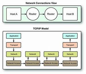 1  Tcp  Ip Reference Model  The Upper Diagram Shows The
