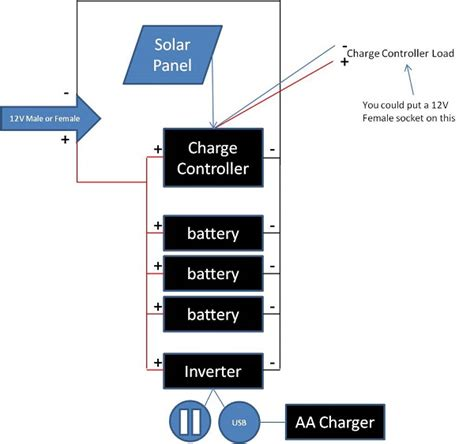 simple diy portable solar power box for cing or emergencies