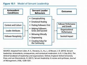Servant Leadership in practice