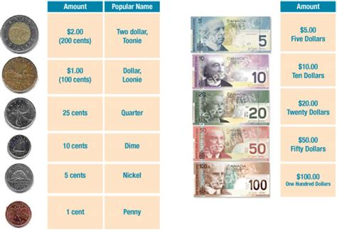 Currency Canadian Money