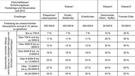 Erbschaftssteuer Und Schenkungssteuer Freibetraege by Forum F 252 R Nachfolge Und Verm 246 Gensplanung E V