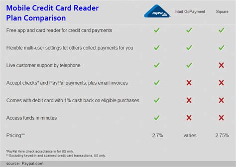 Mobile Credit Card Reader Plan Comparison Business Plan Xlx Kompetisi Cards With Two Names Format Plans Ppt Icon Template Doc Vs Strategic