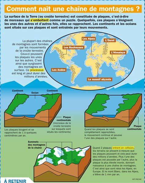 Carte De Montagnes Ce2 by Les 25 Meilleures Id 233 Es De La Cat 233 Gorie Volcans Sur