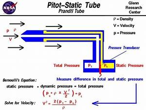 How Pitot Tubes Work
