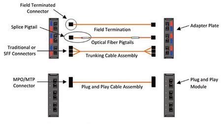 Fiber Wiring Diagram by How To Use Fiber Patch Panel For Easy Cable Management