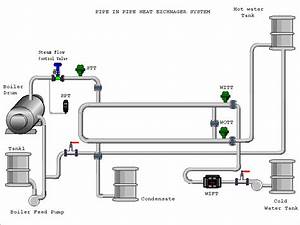 Mimic Diagram Of Heat Exchanger Pilot Plant The