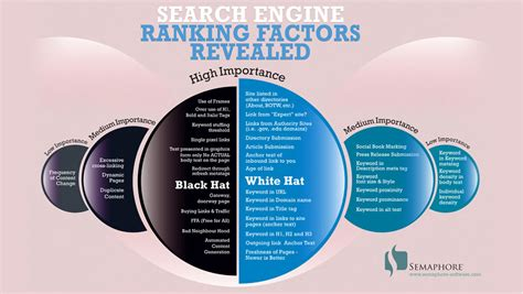 search engine ranking company search engine ranking factors revealed ppc org