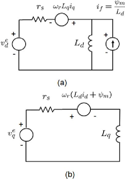 Figure 4 from Modeling of Interior Permanent Magnet
