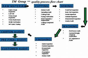Garment S Products Export Import Function Assignment Point