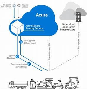 Microsoft Unveils Secure Mcu Platform With A Linux