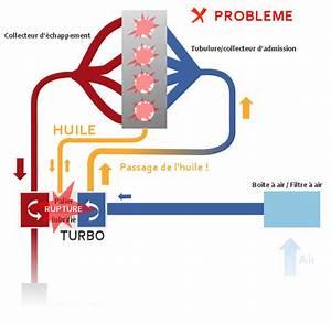 Turbo Qui Fuit De L Huile : emballement moteur et auto combustion les diesels qui s 39 autodtruise ~ Gottalentnigeria.com Avis de Voitures